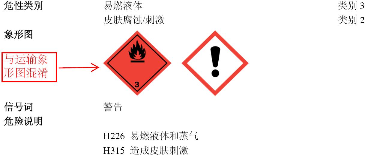 第二部分象形图中易燃标记与运输象形图混淆