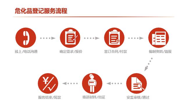 危化品登记服务流程
