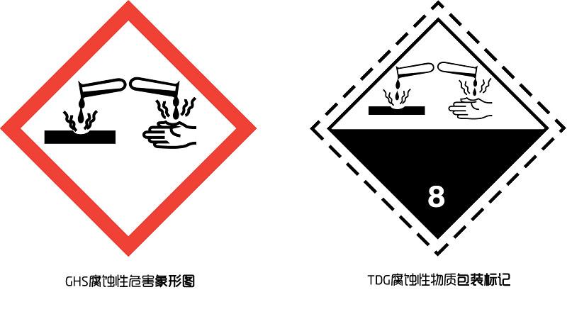 危险化学品目录(2015版)系列解读之腐蚀性物质